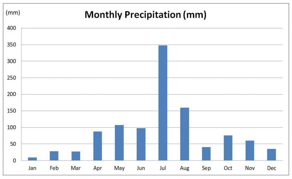 Monthly precipitation in Seoul(mm)